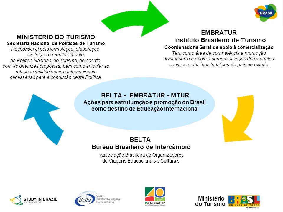 Ministério do Turismo Objetivos - Convênios