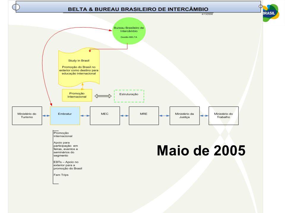 Ministério do Turismo Benefícios alcançados com as ações de promoção: Possibilidade de dimensionar a educação internacional no Brasil e no mundo; Maior conhecimento dos sistemas de ensino mundiais e principais modalidades de cooperação e intercâmbio; Identificação de potenciais parceiros estrangeiros; Contribuição para o aperfeiçoamento profissional; Importância de ampliar a participação de representantes de instituições brasileiras; Oferecer uma visão mais geral sobre as oportunidades de estudos no Brasil; Visibilidade para os associados e parceiros do Bureau Brasileiro de Intercâmbio; Divulgação do Brasil como destino para estudos e intercâmbio (Study in Brazil); EMBRATUR