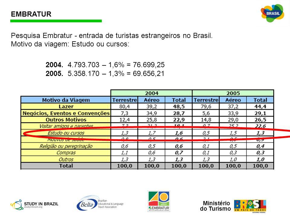 Ministério do Turismo EMBRATUR 2004. 4.793.703 – 1,6% = 76.699,25 2005. 5.358.170 – 1,3% = 69.656,21 Pesquisa Embratur - entrada de turistas estrangei