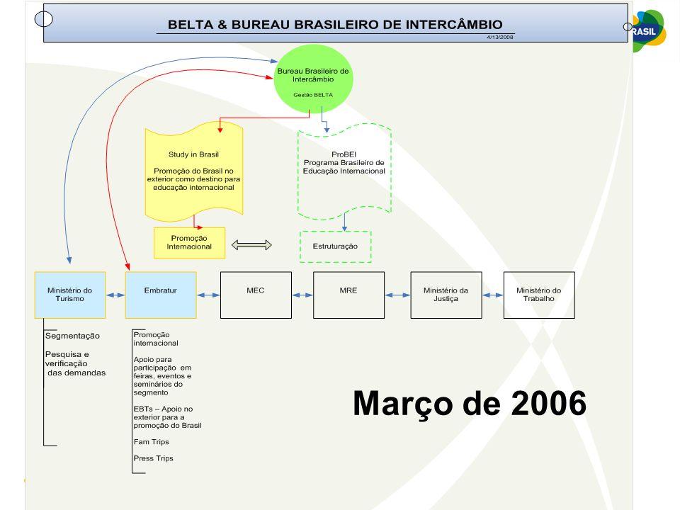 Ministério do Turismo Março de 2006