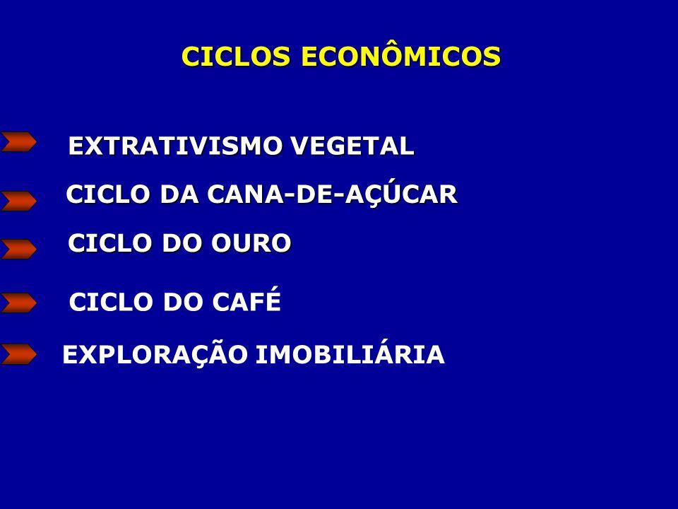 CICLOS ECONÔMICOS EXTRATIVISMO VEGETAL CICLO DA CANA-DE-AÇÚCAR CICLO DO OURO CICLO DO CAFÉ EXPLORAÇÃO IMOBILIÁRIA