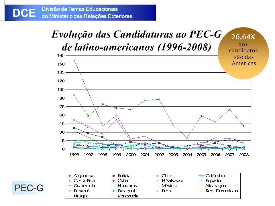 Divisão de Temas Educacionais do Ministério das Relações Exteriores DCE Evolução das Candidaturas ao PEC-G de latino-americanos (1996-2008) PEC-G 26,64% dos candidatos são das Americas