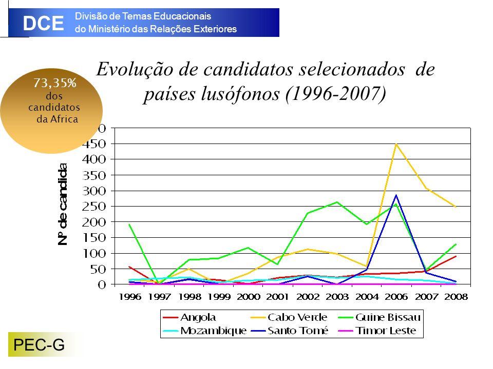 Divisão de Temas Educacionais do Ministério das Relações Exteriores DCE PEC-G Evolução de candidatos selecionados de países lusófonos (1996-2007) 73,35% dos candidatos da Africa