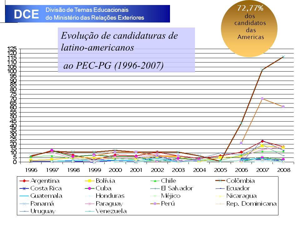 Divisão de Temas Educacionais do Ministério das Relações Exteriores DCE Evolução de candidaturas de latino-americanos ao PEC-PG (1996-2007) 72,77% dos candidatos das Americas