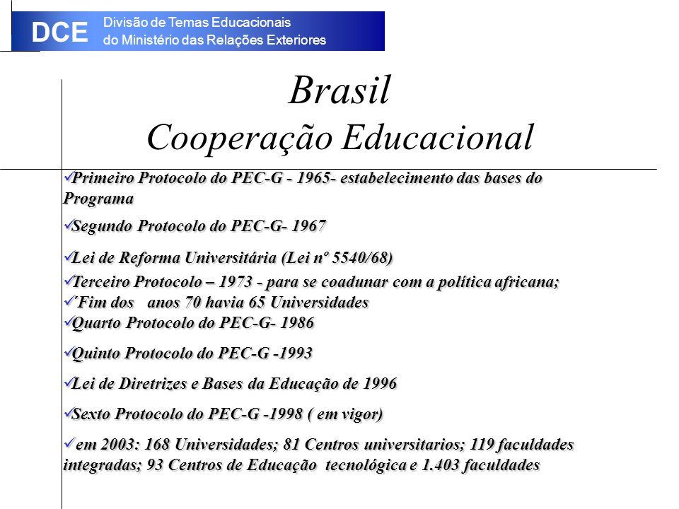 Divisão de Temas Educacionais do Ministério das Relações Exteriores DCE Brasil Cooperação Educacional Primeiro Protocolo do PEC-G - 1965- estabelecimento das bases do Programa Primeiro Protocolo do PEC-G - 1965- estabelecimento das bases do Programa Segundo Protocolo do PEC-G- 1967 Segundo Protocolo do PEC-G- 1967 Lei de Reforma Universitária (Lei nº 5540/68) Lei de Reforma Universitária (Lei nº 5540/68) Terceiro Protocolo – 1973 - para se coadunar com a política africana; Terceiro Protocolo – 1973 - para se coadunar com a política africana; ´Fim dos anos 70 havia 65 Universidades ´Fim dos anos 70 havia 65 Universidades Quarto Protocolo do PEC-G- 1986 Quarto Protocolo do PEC-G- 1986 Quinto Protocolo do PEC-G -1993 Quinto Protocolo do PEC-G -1993 Lei de Diretrizes e Bases da Educação de 1996 Lei de Diretrizes e Bases da Educação de 1996 Sexto Protocolo do PEC-G -1998 ( em vigor) Sexto Protocolo do PEC-G -1998 ( em vigor) em 2003: 168 Universidades; 81 Centros universitarios; 119 faculdades integradas; 93 Centros de Educação tecnológica e 1.403 faculdades em 2003: 168 Universidades; 81 Centros universitarios; 119 faculdades integradas; 93 Centros de Educação tecnológica e 1.403 faculdades