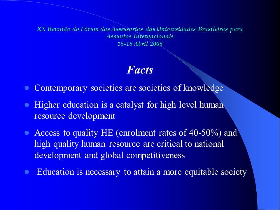 XX Reunião do Fórum das Assessorias das Universidades Brasileiras para Assuntos Internacionais 15-18 Abril 2008