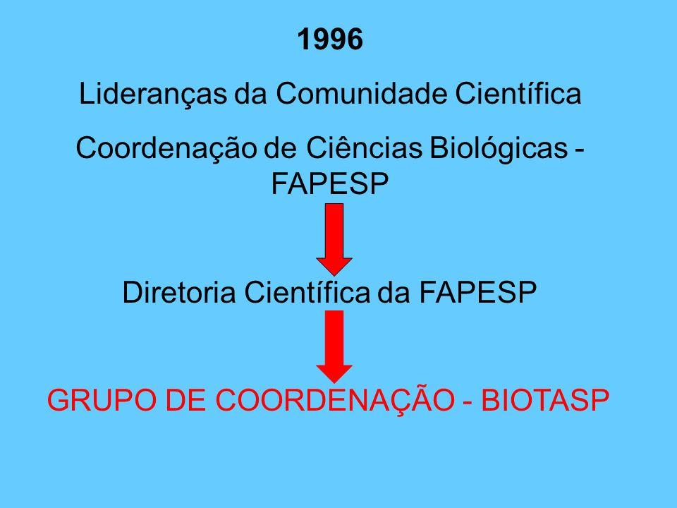 Programa BIOTA/FAPESP Histórico, conquistas e novos desafios do Instituto Virtual da Biodiversidade. CARLOS ALFREDO JOLY Instituto de Biologia - UNICA