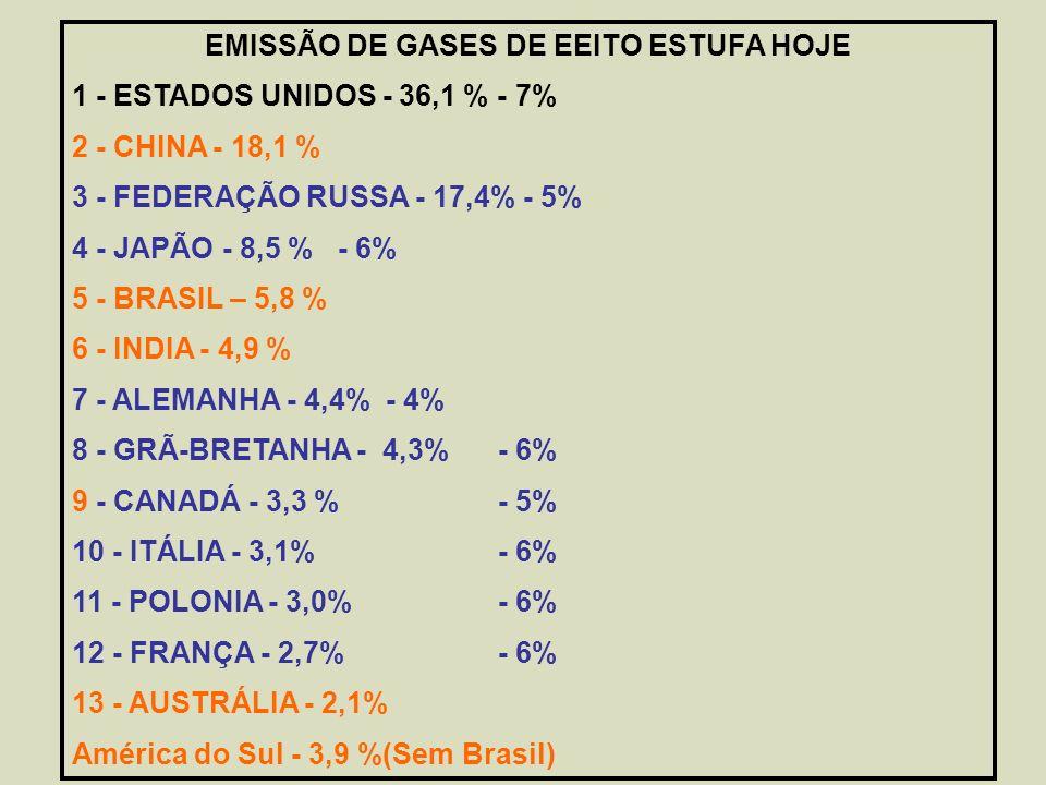EMISSÃO DE GASES DE EEITO ESTUFA HOJE 1 - ESTADOS UNIDOS - 36,1 % - 7% 2 - CHINA - 18,1 % 3 - FEDERAÇÃO RUSSA - 17,4% - 5% 4 - JAPÃO - 8,5 % - 6% 5 - BRASIL – 5,8 % 6 - INDIA - 4,9 % 7 - ALEMANHA - 4,4% - 4% 8 - GRÃ-BRETANHA - 4,3% - 6% 9 - CANADÁ - 3,3 % - 5% 10 - ITÁLIA - 3,1% - 6% 11 - POLONIA - 3,0% - 6% 12 - FRANÇA - 2,7% - 6% 13 - AUSTRÁLIA - 2,1% América do Sul - 3,9 %(Sem Brasil)
