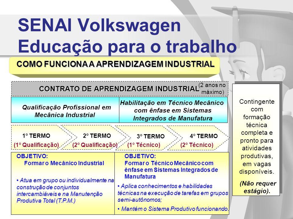 SENAI Volkswagen Educação para o trabalho COMO FUNCIONA A APRENDIZAGEM INDUSTRIAL CONTRATO DE APRENDIZAGEM INDUSTRIAL (2 anos no máximo) Qualificação