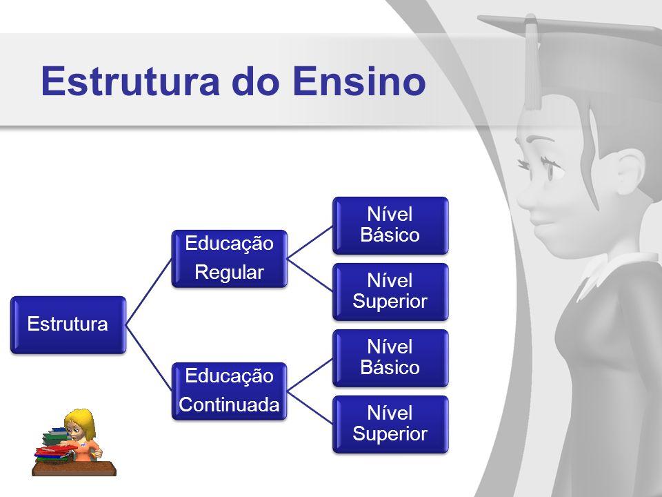 Estrutura do Ensino Estrutura Educação Regular Nível Básico Nível Superior Educação Continuada Nível Básico Nível Superior
