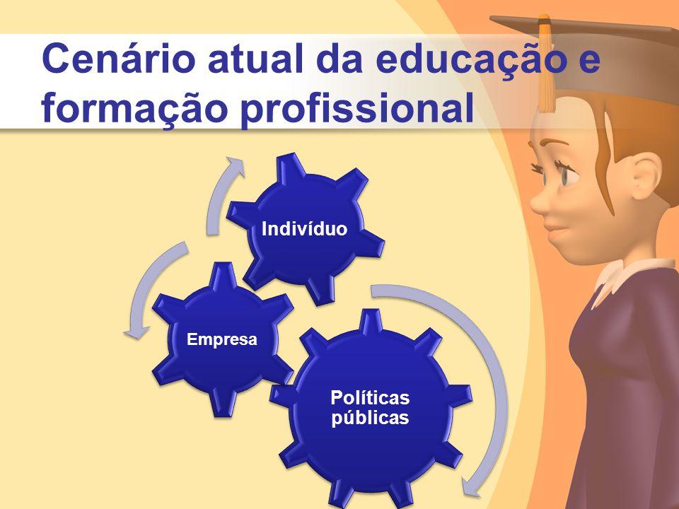 Cenário atual da educação e formação profissional Políticas públicas Empresa Indivíduo