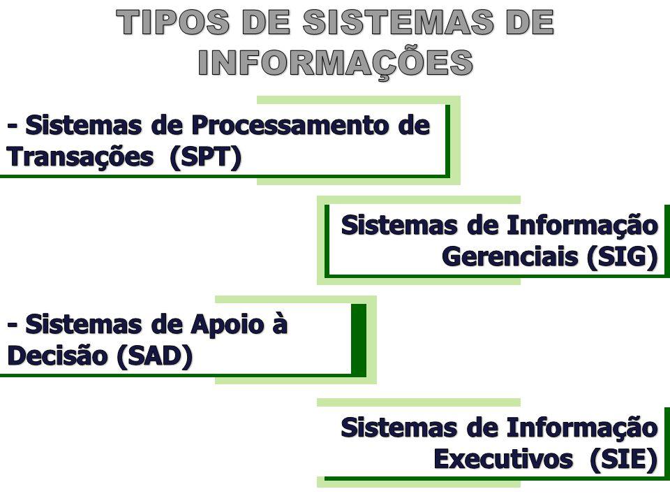 MRP II Plano Mestre de Produção (MPS) PRINCIPAIS CARACTERÍSTICAS E FUNÇÕES Dados de Especificação de Itens de Materiais (Technical Data) Lista de Materiais (BOM) - (Technical Data)