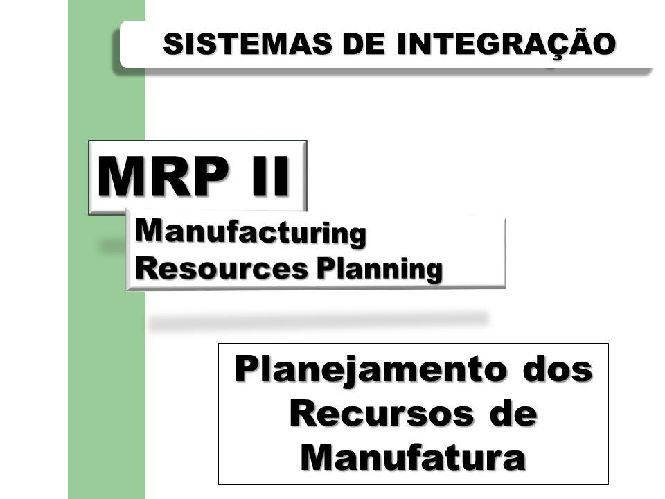 MRP II Gerenciamento de Compras Planejamento de Necessidades de Materiais (MRP) Controle do Chão de Fábrica (SFC) Planejamento de Necessidades de Capacidade (CRP) Custeio Padrão (Cost Control) Gerenciamento e Demonstrações de Custos (Cost Control) Planejamento de Recursos de Distribuição (DRP) PRINCIPAIS CARACTERÍSTICAS E FUNÇÕES