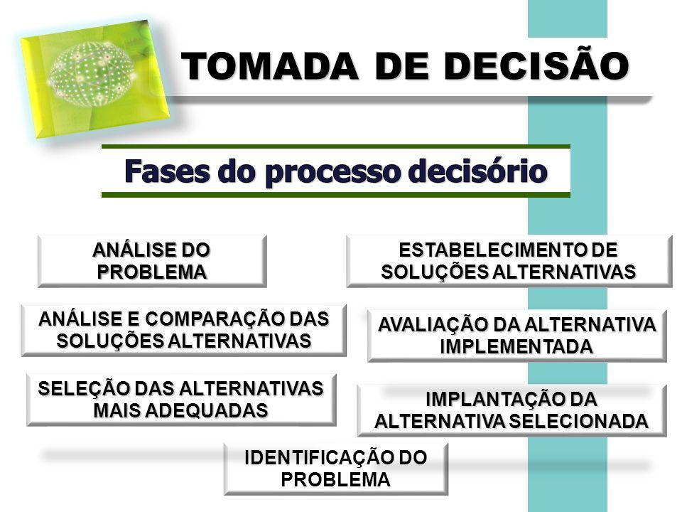 TOMADA DE DECISÃO IDENTIFICAÇÃO DO PROBLEMA ANÁLISE DO PROBLEMA ESTABELECIMENTO DE SOLUÇÕES ALTERNATIVAS ANÁLISE E COMPARAÇÃO DAS SOLUÇÕES ALTERNATIVA
