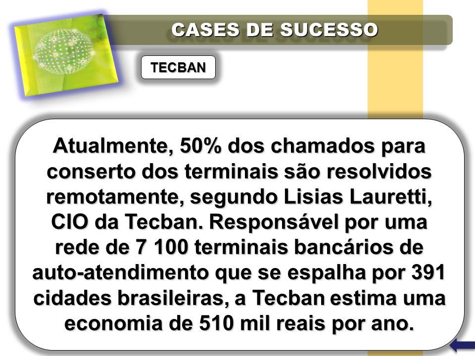 Atualmente, 50% dos chamados para conserto dos terminais são resolvidos remotamente, segundo Lisias Lauretti, CIO da Tecban. Responsável por uma rede