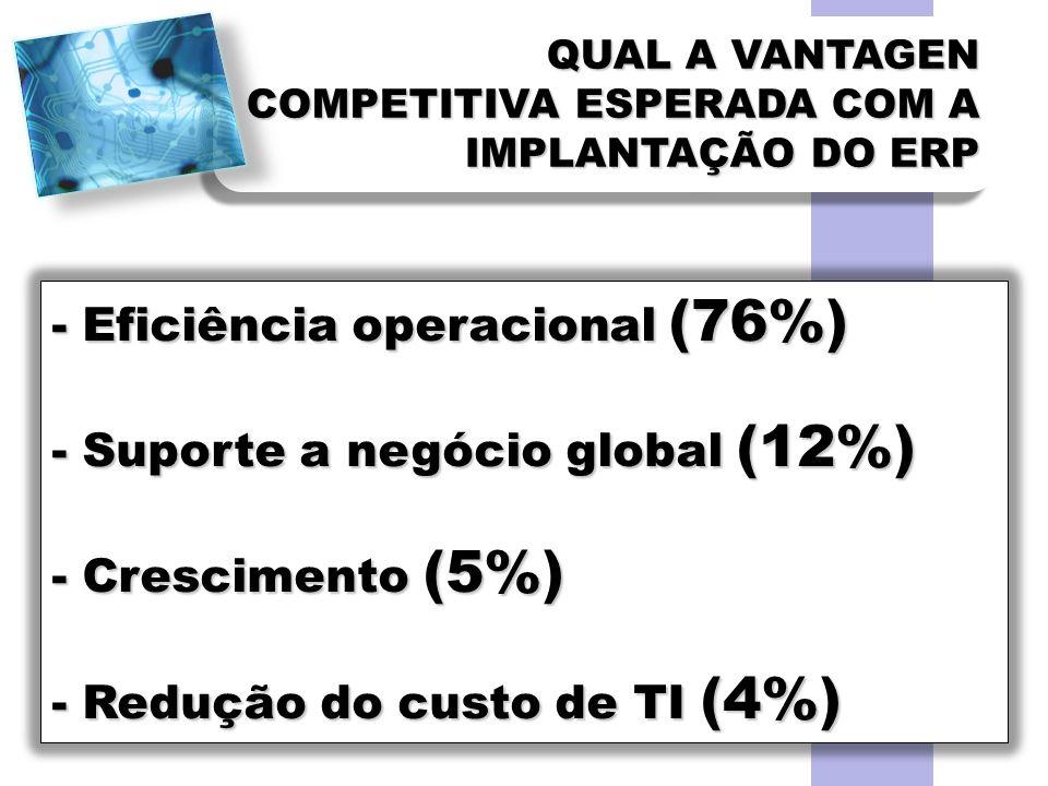 QUAL A VANTAGEN COMPETITIVA ESPERADA COM A IMPLANTAÇÃO DO ERP - Eficiência operacional (76%) - Suporte a negócio global (12%) - Crescimento (5%) - Red