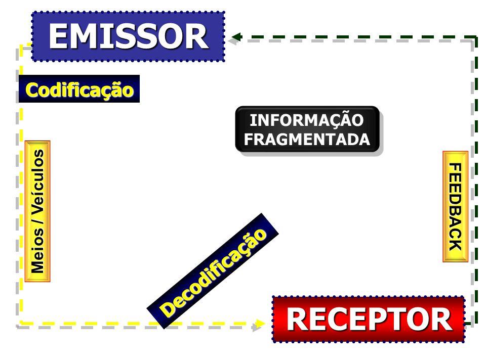 EMISSOR Meios / Veículos Meios / VeículosCodificação Decodificação RECEPTOR FEEDBACK INFORMAÇÃO FRAGMENTADA INFORMAÇÃO FRAGMENTADA