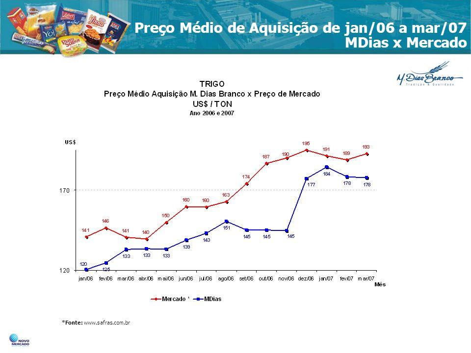 Preço Médio de Aquisição de jan/06 a mar/07 MDias x Mercado *Fonte: www.safras.com.br