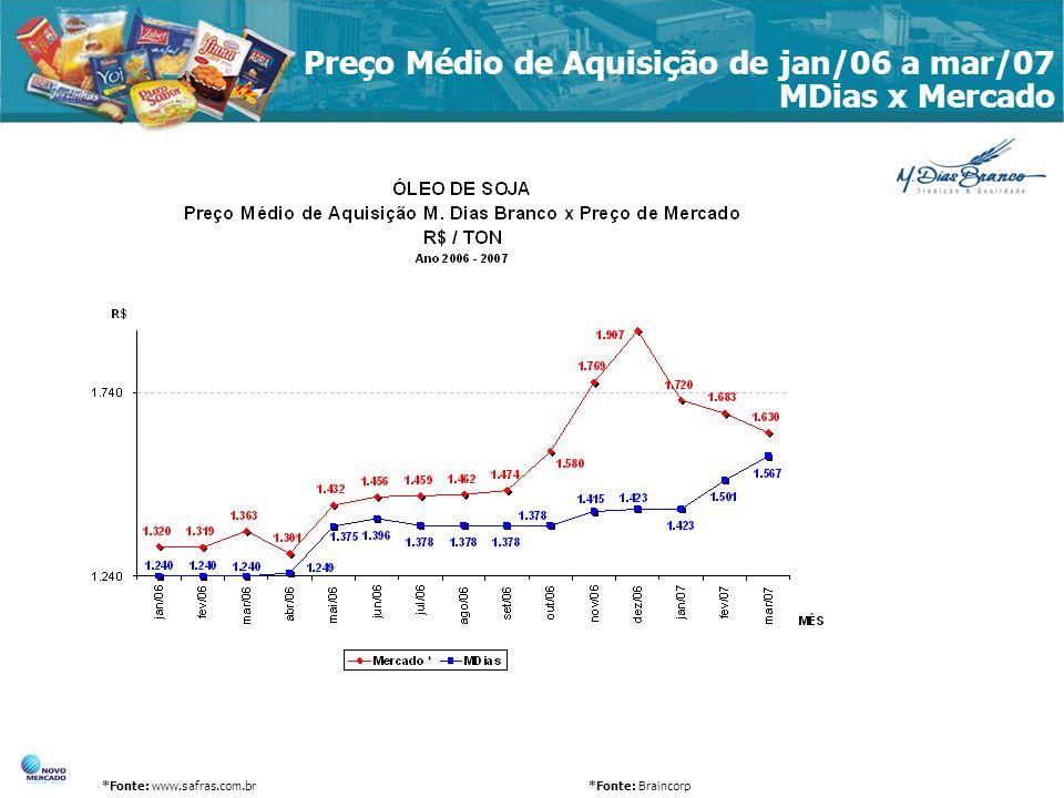 Preço Médio de Aquisição de jan/06 a mar/07 MDias x Mercado *Fonte: www.safras.com.br*Fonte: Braincorp