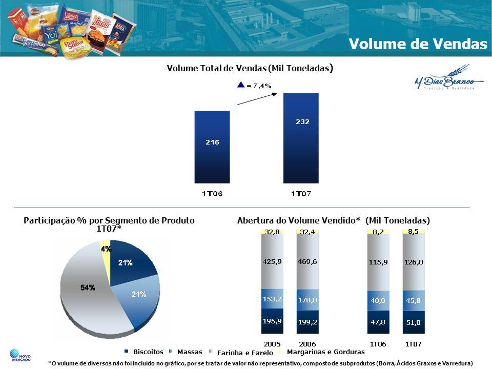 Volume de Vendas Volume Total de Vendas (Mil Toneladas ) BiscoitosMassas Farinha e Farelo Margarinas e Gorduras *O v o lume de diversos não foi incluí