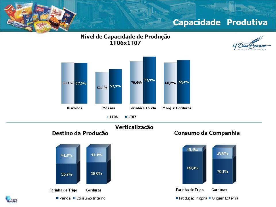 Nível de Capacidade de Produção 1T06x1T07 Destino da Produção Consumo da Companhia Capacidade Produtiva Verticalização