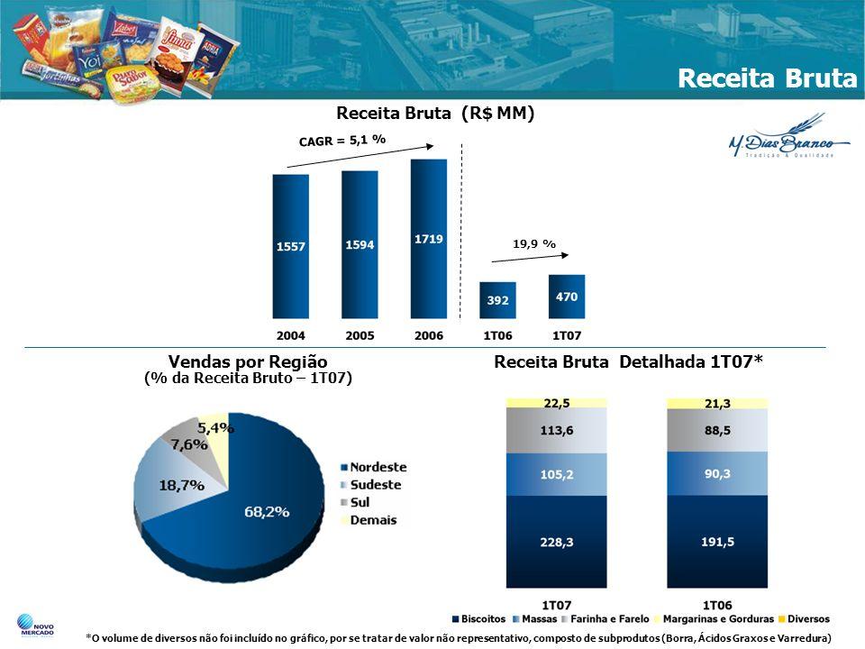 Receita Bruta CAGR = 5,1 % 19,9 % Receita Bruta (R$ MM) Receita Bruta Detalhada 1T07* *O volume de diversos não foi incluído no gráfico, por se tratar