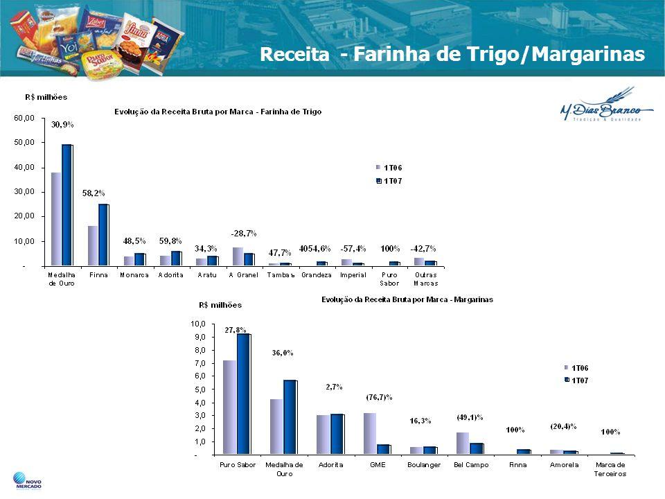 Receita - Farinha de Trigo/Margarinas