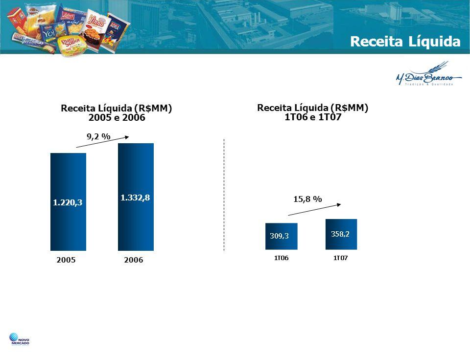 Receita Líquida Receita Líquida (R$MM) 2005 e 2006 Receita Líquida (R$MM) 1T06 e 1T07 1.220,3 1.332,8 20052006 15,8 % 9,2 %