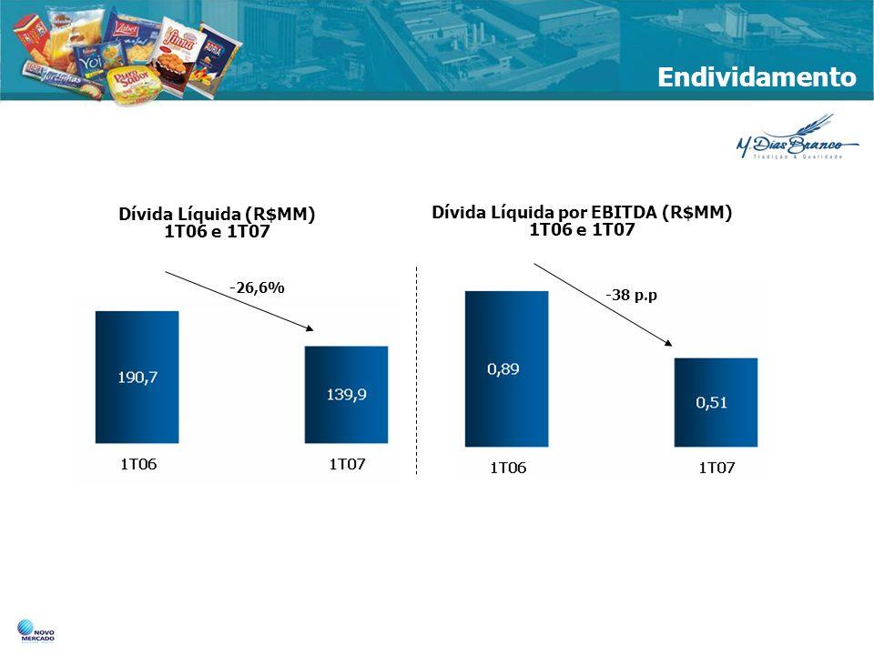 Endividamento Dívida Líquida (R$MM) 1T06 e 1T07 Dívida Líquida por EBITDA (R$MM) 1T06 e 1T07 -26,6% -38 p.p