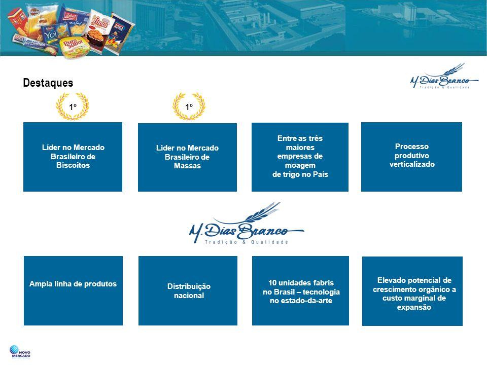 Destaques Líder no Mercado Brasileiro de Biscoitos Entre as três maiores empresas de moagem de trigo no País Processo produtivo verticalizado Ampla li