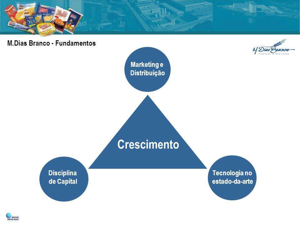 M.Dias Branco - Fundamentos Disciplina de Capital Tecnologia no estado-da-arte Marketing e Distribuição Crescimento