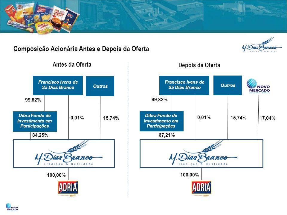 Composição Acionária Antes e Depois da Oferta Dibra Fundo de Investimento em Participações 84,25% 15,74% Francisco Ivens de Sá Dias Branco 99,82% 0,01