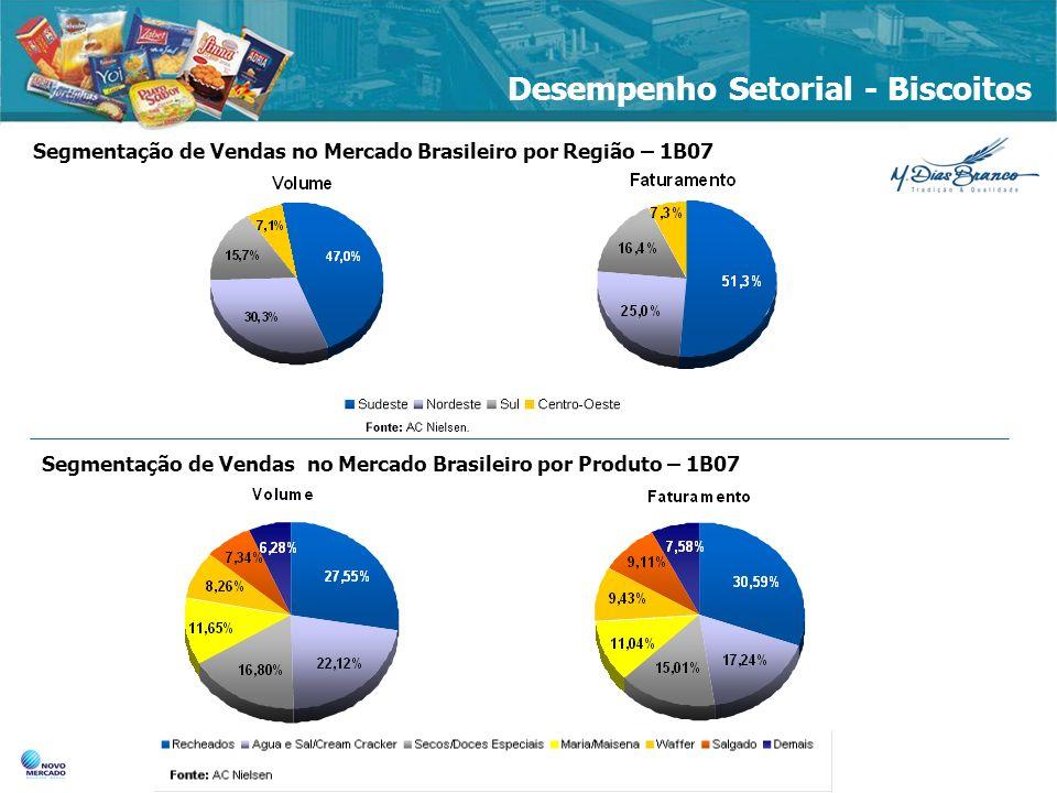 Desempenho Setorial – Massas Segmentação de Vendas no Mercado Brasileiro– Massas Alimentícias – 1B07 11,9 12,4% 16,4% Segmentação de Massas Alimentícias X Massas Instantâneas no Mercado Brasileiro – 1B07 Por Região Por Produto