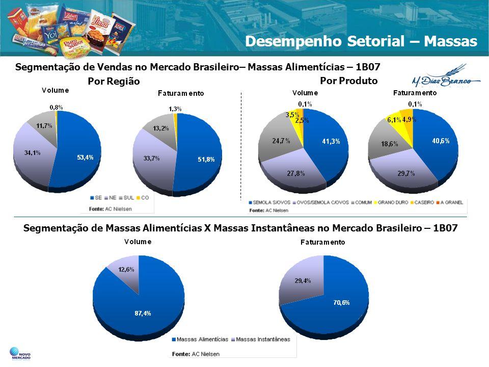 Desempenho Setorial – Massas Segmentação de Vendas no Mercado Brasileiro– Massas Alimentícias – 1B07 11,9 12,4% 16,4% Segmentação de Massas Alimentíci