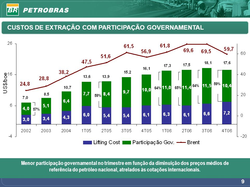 9 65% 64% 59% 57% CUSTOS DE EXTRAÇÃO COM PARTICIPAÇÃO GOVERNAMENTAL Menor participação governamental no trimestre em função da diminuição dos preços m