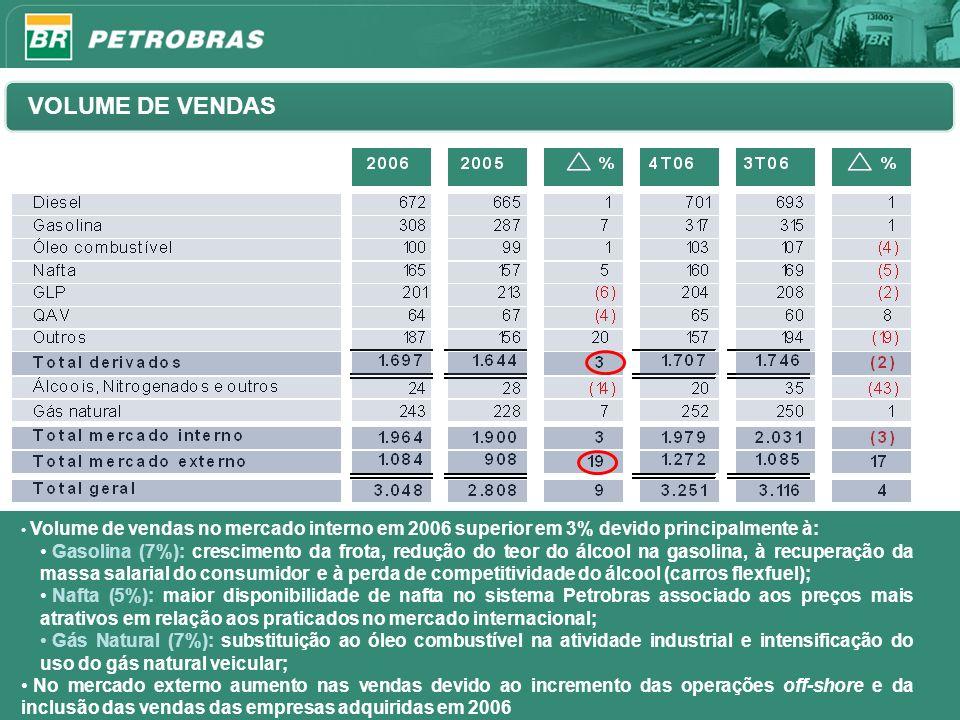 11 VOLUME DE VENDAS Volume de vendas no mercado interno em 2006 superior em 3% devido principalmente à: Gasolina (7%): crescimento da frota, redução d