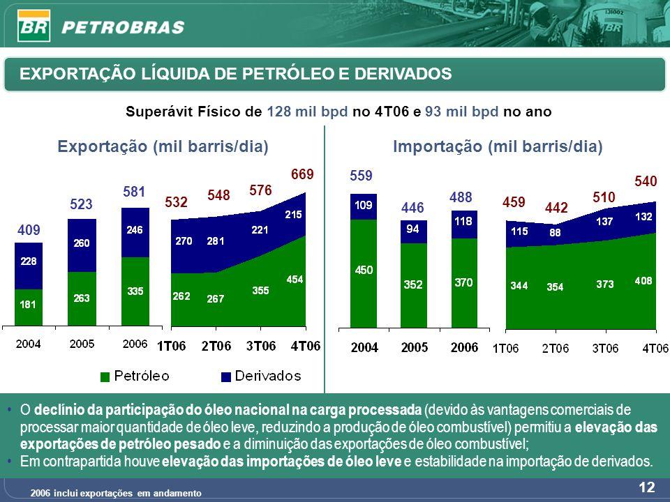 12 EXPORTAÇÃO LÍQUIDA DE PETRÓLEO E DERIVADOS Importação (mil barris/dia)Exportação (mil barris/dia) 2006 inclui exportações em andamento O declínio d