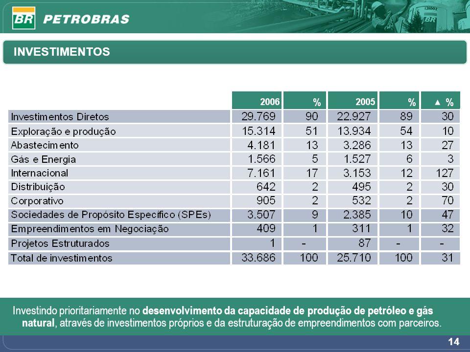 14 INVESTIMENTOS Investindo prioritariamente no desenvolvimento da capacidade de produção de petróleo e gás natural, através de investimentos próprios