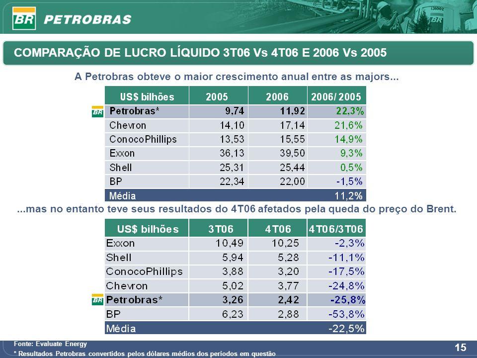 15 COMPARAÇÃO DE LUCRO LÍQUIDO 3T06 Vs 4T06 E 2006 Vs 2005 A Petrobras obteve o maior crescimento anual entre as majors......mas no entanto teve seus