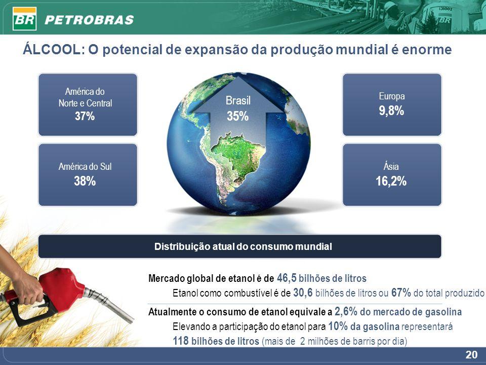 20 Brasil 35% ÁLCOOL: O potencial de expansão da produção mundial é enorme América do Norte e Central 37% América do Sul 38% Ásia 16,2% Europa 9,8% Di