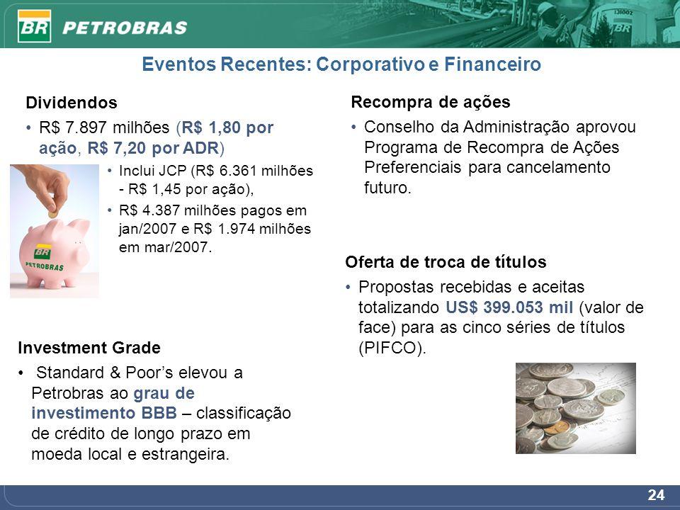 24 Eventos Recentes: Corporativo e Financeiro Dividendos R$ 7.897 milhões (R$ 1,80 por ação, R$ 7,20 por ADR) Inclui JCP (R$ 6.361 milhões - R$ 1,45 p
