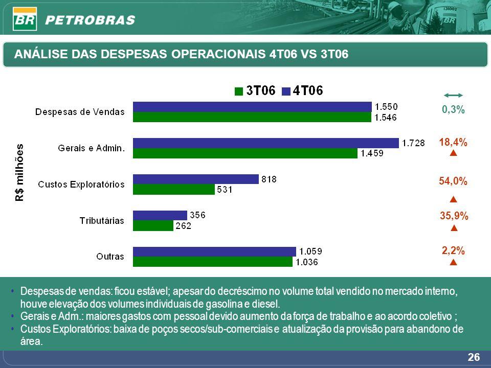 26 18,4% 54,0% 2,2% 0,3% ANÁLISE DAS DESPESAS OPERACIONAIS 4T06 VS 3T06 R$ milhões Despesas de vendas: ficou estável; apesar do decréscimo no volume t