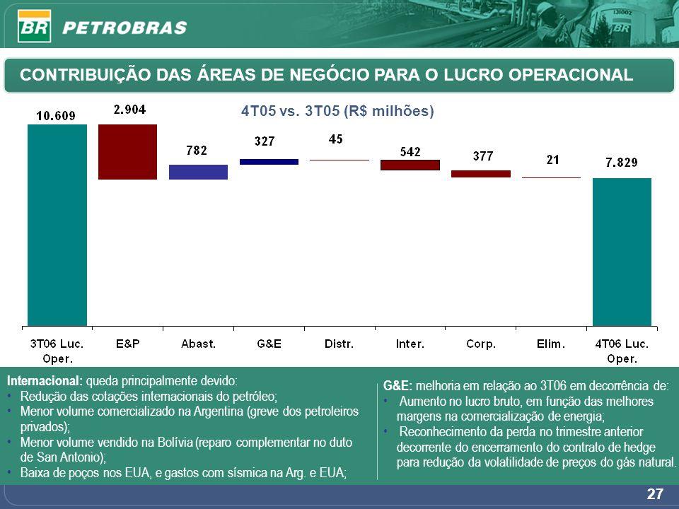 27 CONTRIBUIÇÃO DAS ÁREAS DE NEGÓCIO PARA O LUCRO OPERACIONAL 4T05 vs. 3T05 (R$ milhões) G&E: melhoria em relação ao 3T06 em decorrência de: Aumento n