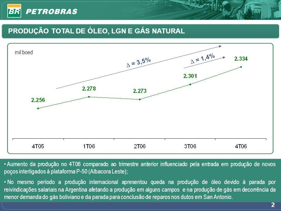 2 PRODUÇÃO TOTAL DE ÓLEO, LGN E GÁS NATURAL mil boed = 3,5% = 1,4% Aumento da produção no 4T06 comparado ao trimestre anterior influenciado pela entra