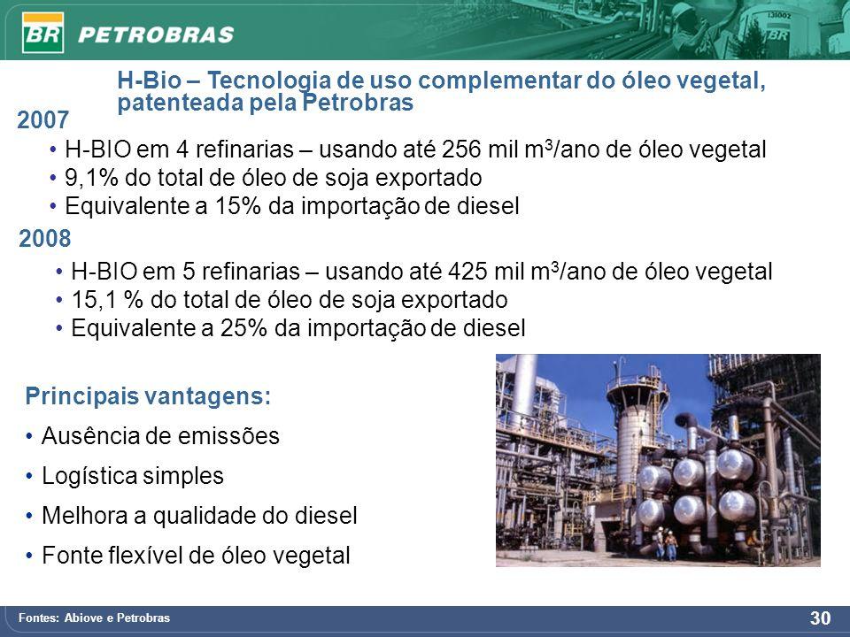 30 H-Bio – Tecnologia de uso complementar do óleo vegetal, patenteada pela Petrobras Fontes: Abiove e Petrobras 2007 2008 H-BIO em 4 refinarias – usan