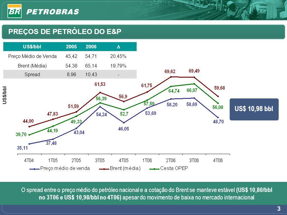 3 US$ 10,98 bbl O spread entre o preço médio do petróleo nacional e a cotação do Brent se manteve estável (US$ 10,80/bbl no 3T06 e US$ 10,98/bbl no 4T