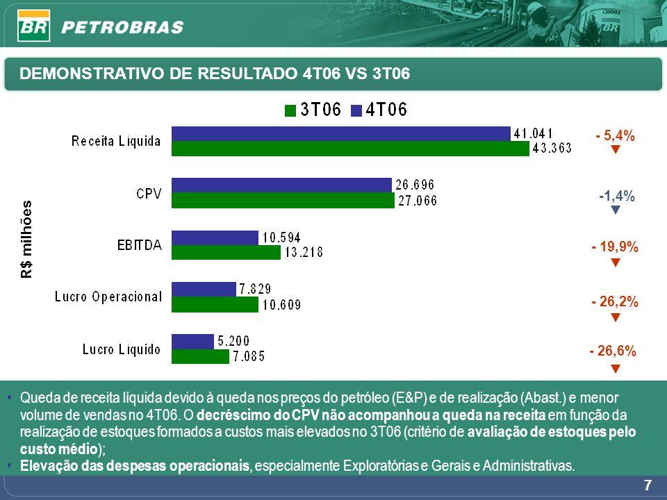 7 -1,4% - 19,9% - 26,2% R$ milhões - 26,6% - 5,4% DEMONSTRATIVO DE RESULTADO 4T06 VS 3T06 Queda de receita líquida devido à queda nos preços do petról