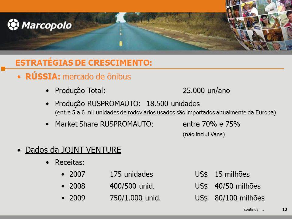 RÚSSIA: mercado de ônibus RÚSSIA: mercado de ônibus Produção Total:25.000 un/anoProdução Total:25.000 un/ano Produção RUSPROMAUTO:18.500 unidades (ent