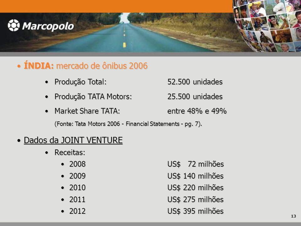 ÍNDIA: mercado de ônibus 2006 ÍNDIA: mercado de ônibus 2006 Produção Total:52.500 unidadesProdução Total:52.500 unidades Produção TATA Motors:25.500 u