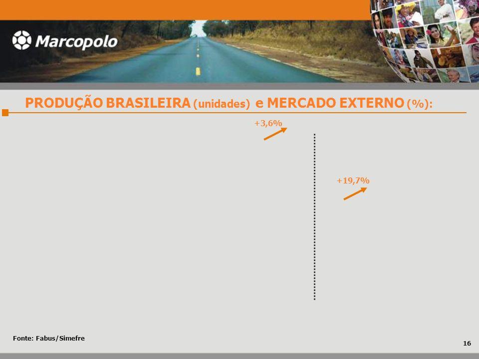 Fonte: Fabus/Simefre PRODUÇÃO BRASILEIRA (unidades) e MERCADO EXTERNO (%): 16 +19,7% +3,6%